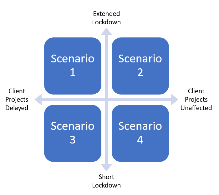 an example of scenario planning