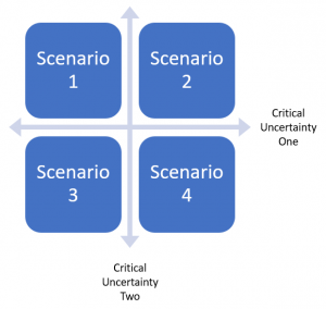 scenario planning model